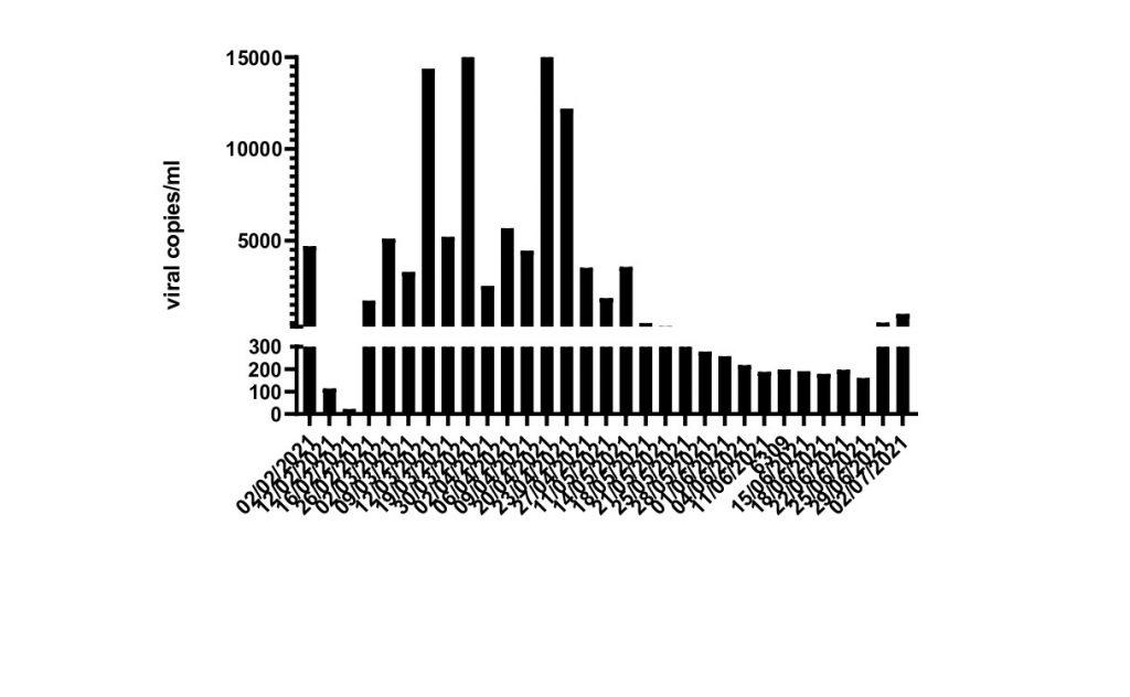 Στα ύψη - και πάλι - η έκκριση ιικού φορτίου στα λύματα της Κατερίνης