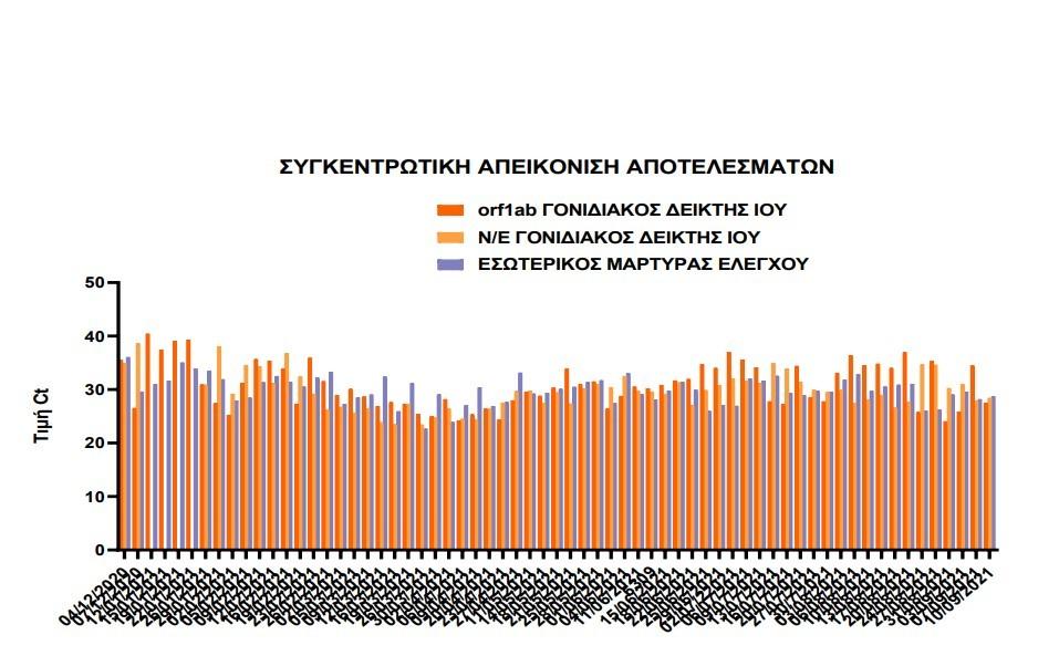 Αυξητική η τάση της έκκρισης ιικού φορτίου στα λύματα της Κατερίνης